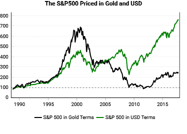 S&P 500 in gold  (NAV at 100 in 1990 to show the divergence of these prices rather than their actual value)
