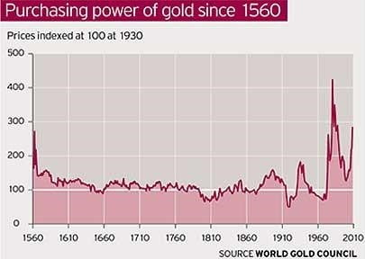 gold over the last 500 years