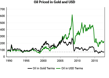 oil in gold  (NAV at 100 in 1990 to show the divergence of these prices rather than their actual value)