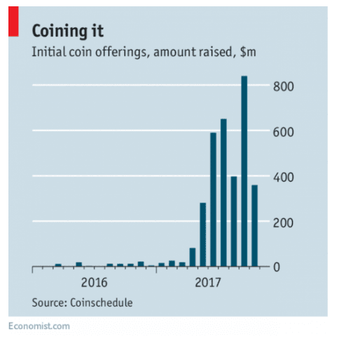 Initial coin offerings, source: The Economist