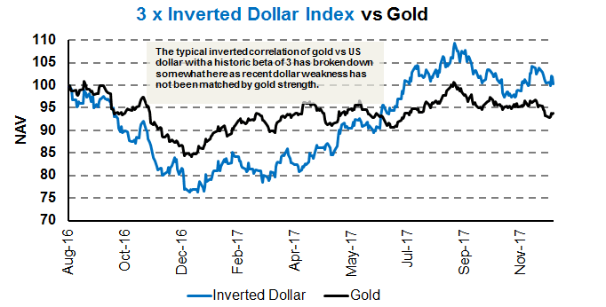 Gold & the dollar