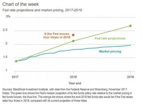 Fed interest rate projections