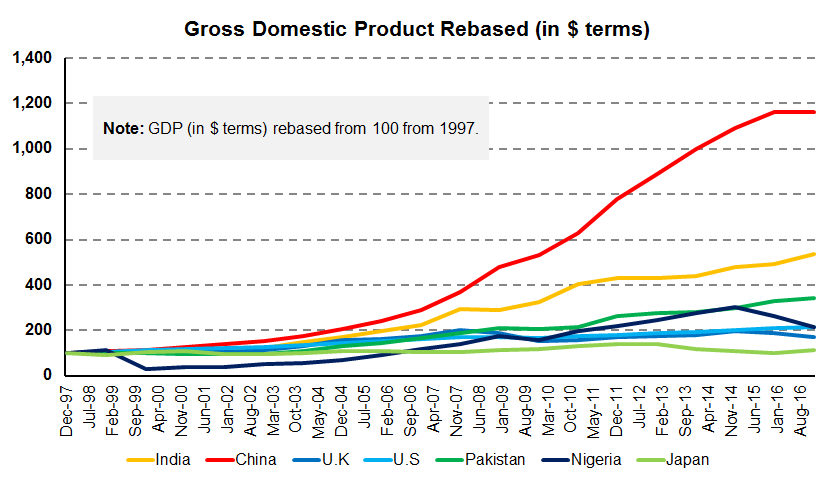 India's GDP is growing but lags China's