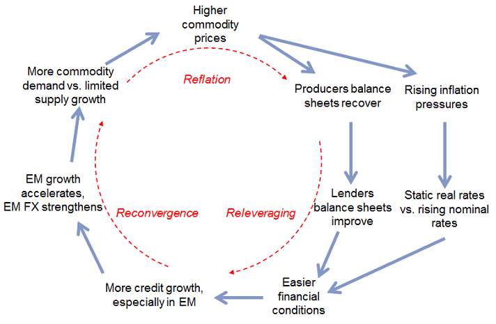 Goldman Sachs 3Rs feedback loop