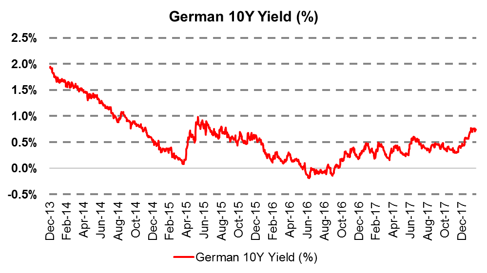 The yield from German bonds