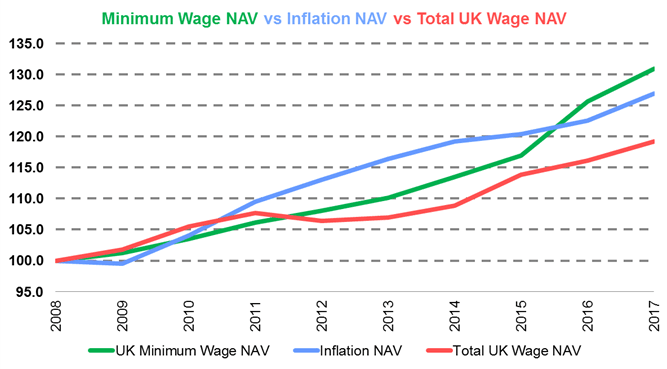 NMW/INFLATION/WAGES