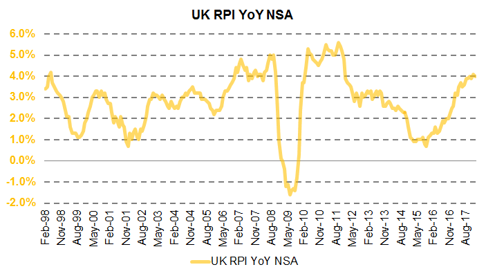 UK Inflation (RPI).