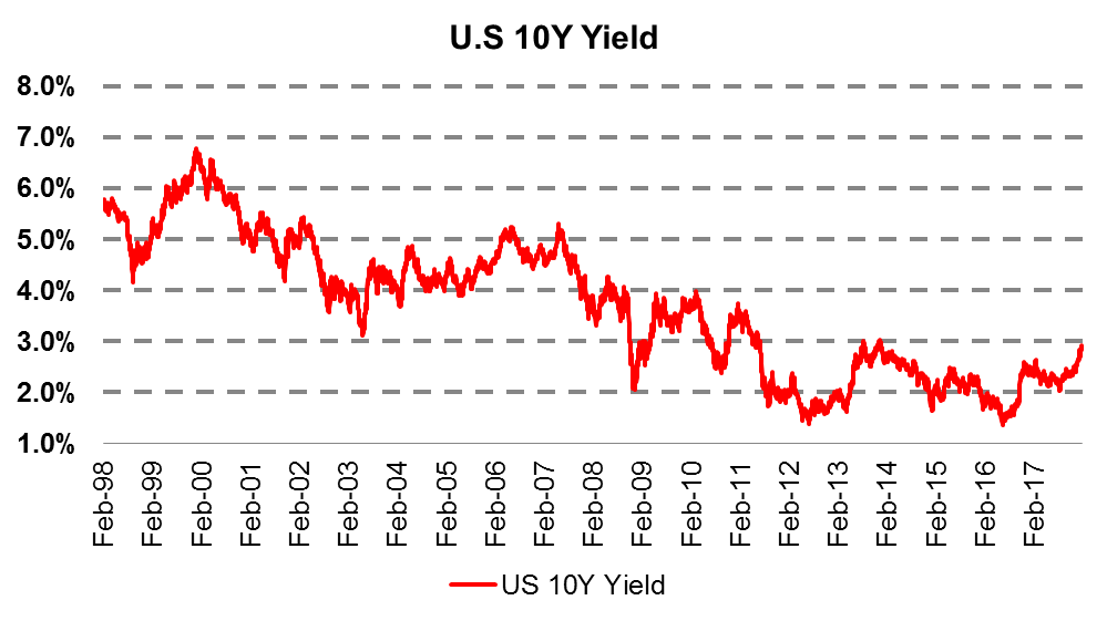 The yield of US bonds. Source: Hinde Capital / Bloomberg
