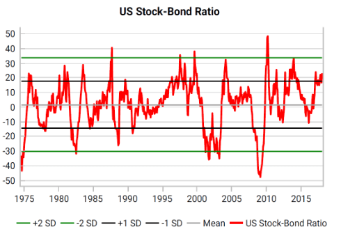US-Stock to bond ratio