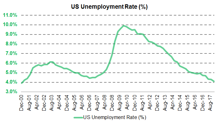 US unemployment. Source: Bloomberg/Hinde Capital