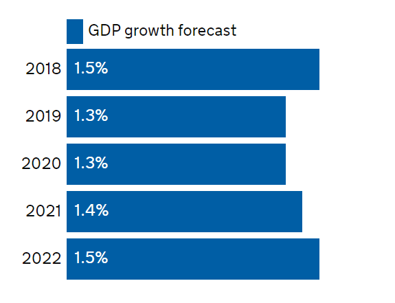 UK growth predictions, source: UK government