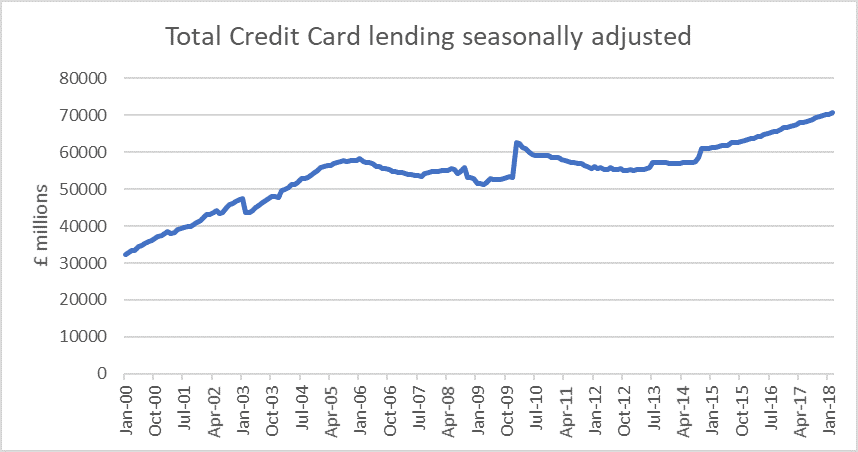 UK Credit Card lending, source: Bank of England