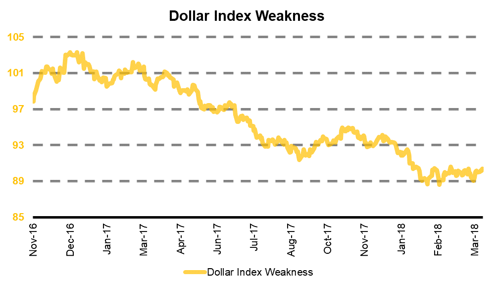 The weakening of the US dollar since Donald Trump took office