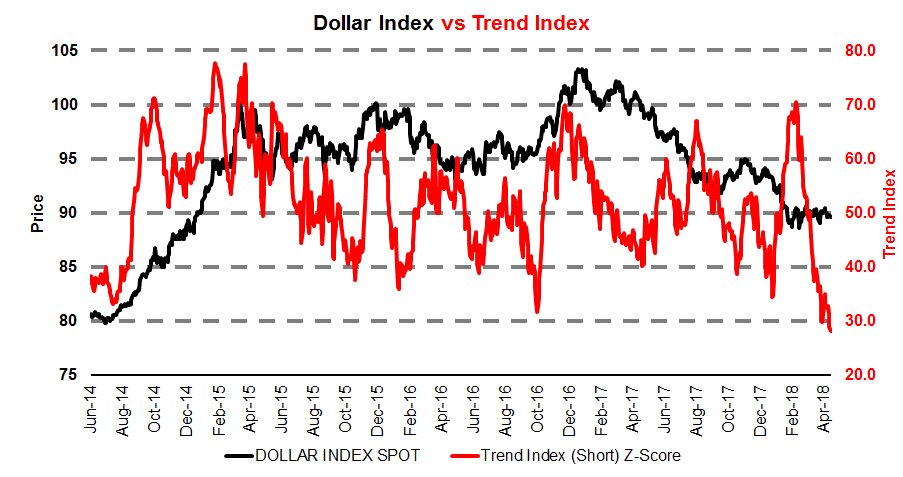 Gold and the dollar are diverging suggesting a breakout