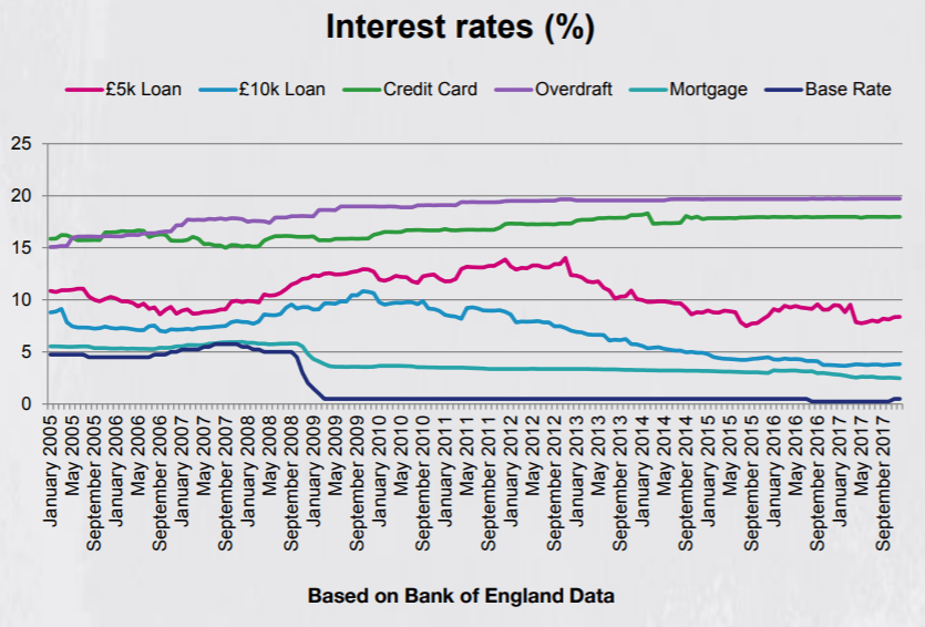 Individuals are exposed to myriad interest rates
