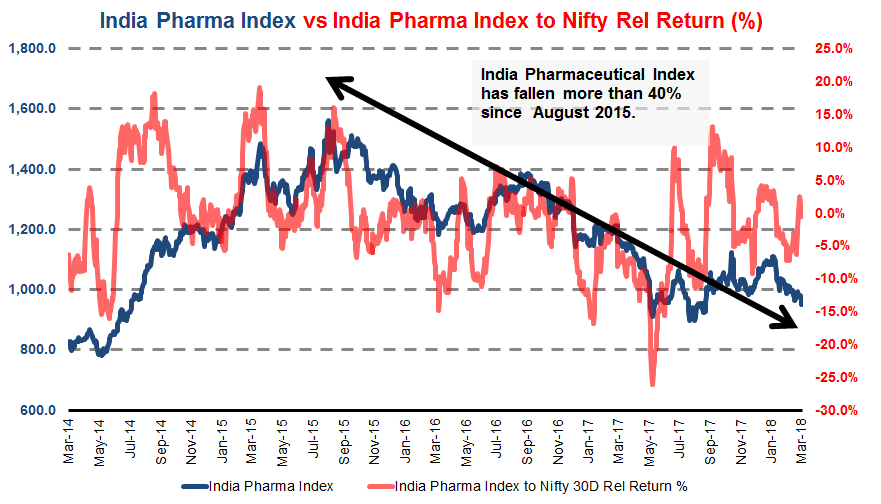 Indian Pharma has fallen in recent years