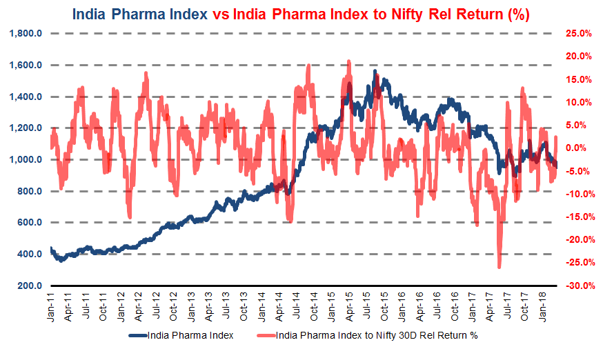 Indian pharma index to Nifty real return