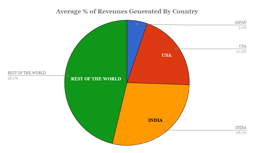 The revenues Indian Pharma generates from different global regions