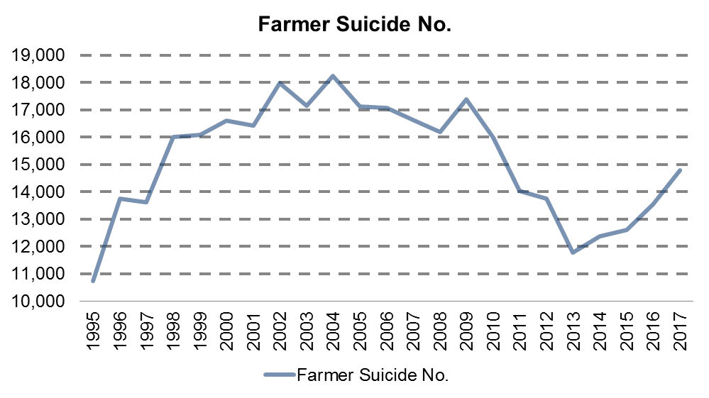 The level of suicides among farmers. Source: Hinde Capital / Bloomberg