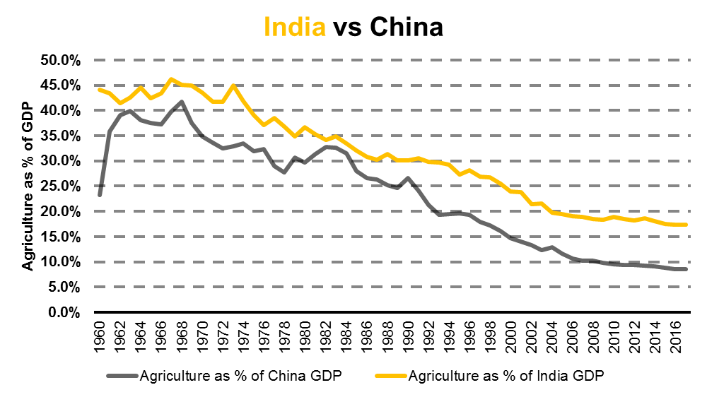 The make up of agriculture as part of GDP in India & China. Source: Hinde Capital / Bloomberg