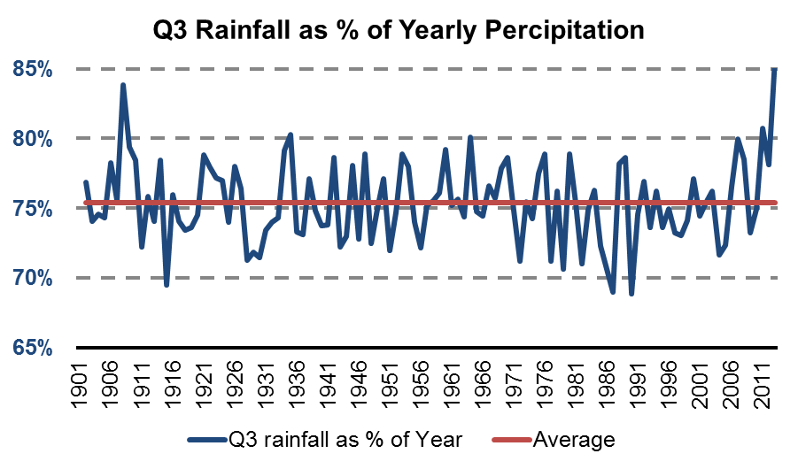 How the monsoon is focused in Q3