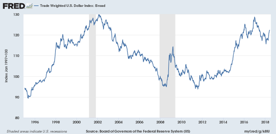 The above chart shows the value of the dollar based on trade weight: the amount of trade the US does