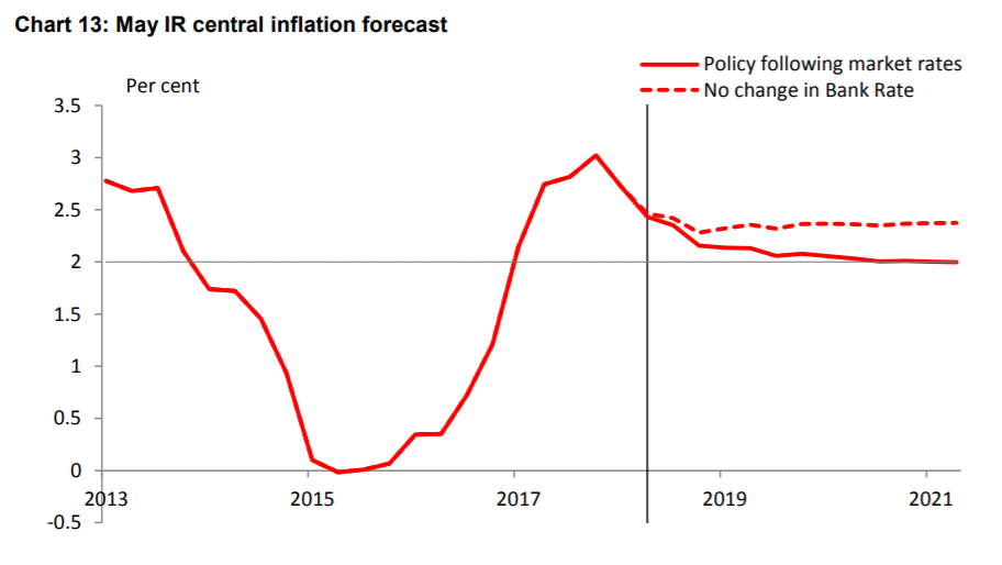 Rate rises will hope to keep inflation at 2%