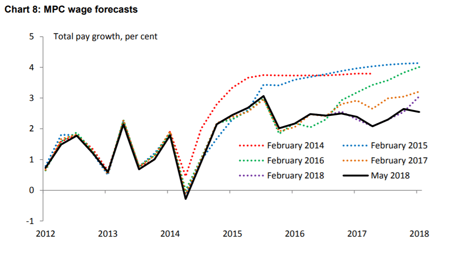 The Bank of England's wage growth projections have crept lower in recent years