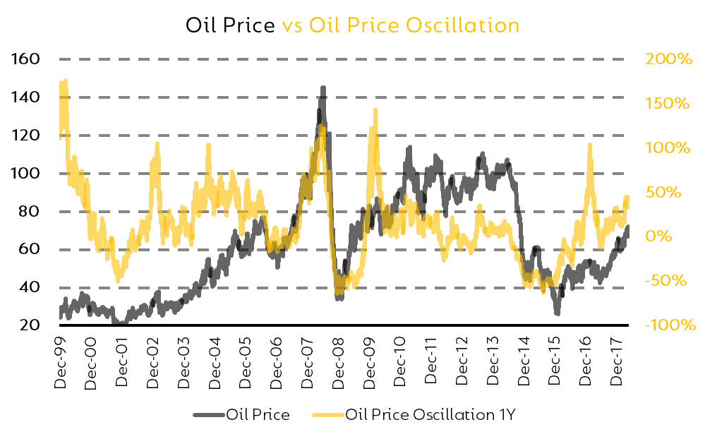 The price of oil has been incredibly volatile over the last 20 years. Source: Macrotrends, Price per barrel,