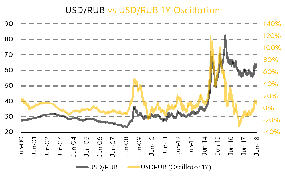 The rouble has struggled to hold value over the last decade, going from below 25 to the dollar to over 80 at one point. Source: Business Insider, USD/RUB.