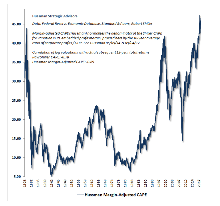 The cyclically adjusted price earnings ratio