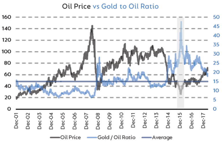 How gold has fared against oil