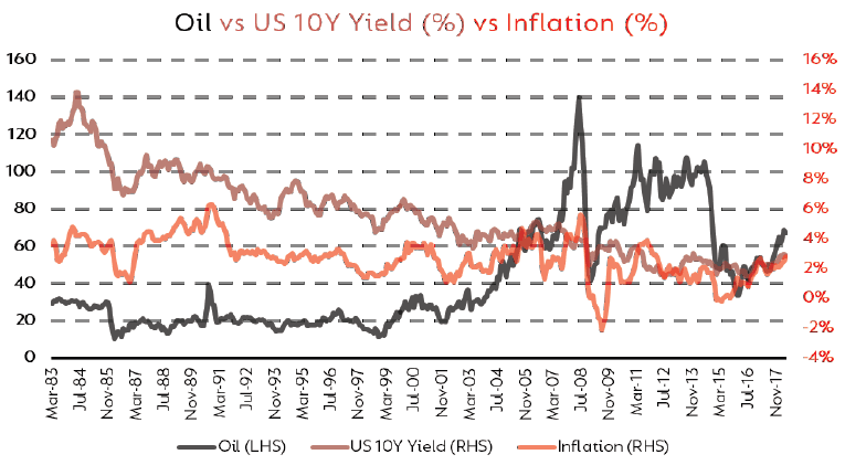 Oil, inflation and US 10 year bonds
