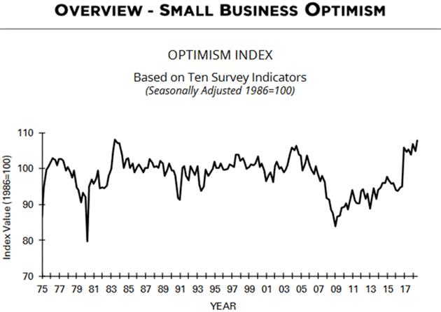 American business optimism. Source: NFIB, John Maudlin.