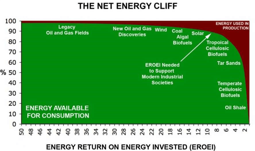 The energy 'cliff'