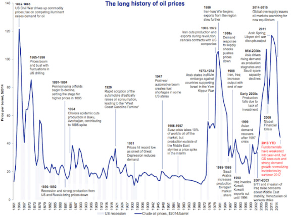 The history of the price of oil