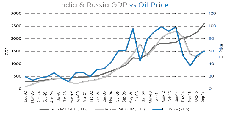 How the oil price corresponds to the GDPs of Russia and India