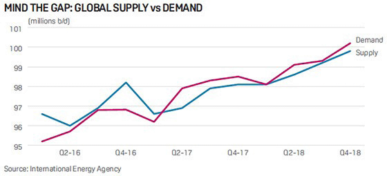 Mind the gap: oil supply & demand