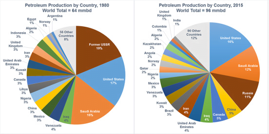 How oil production has changed over the last generation