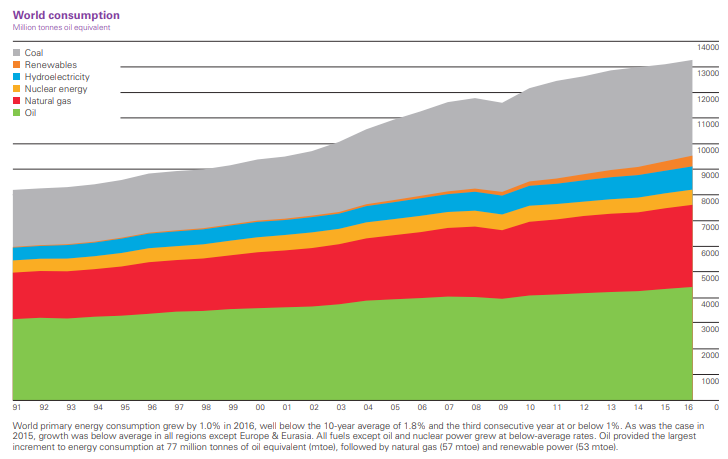 A breakdown of the world's energy consumption