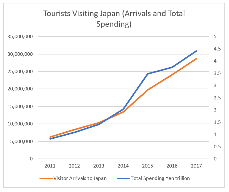 The amount of tourists visiting Japan has risen significantly
